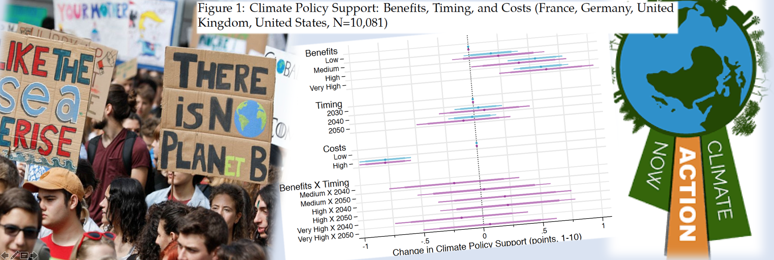 Why Is Climate Action Difficult?